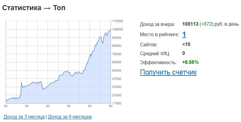 Доход свыше 100 000 руб/сутки